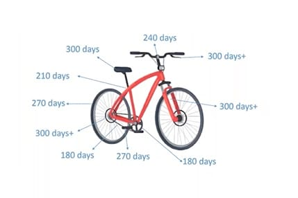 Summary of lead times for bicycle parts at the manufacturer KMC in December 2020